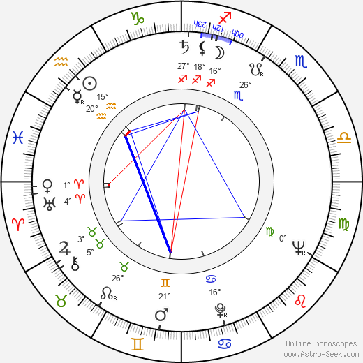 Jan Procházka birth chart, biography, wikipedia 2019, 2020