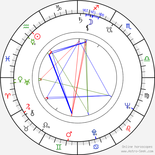 Jan Procházka astro natal birth chart, Jan Procházka horoscope, astrology