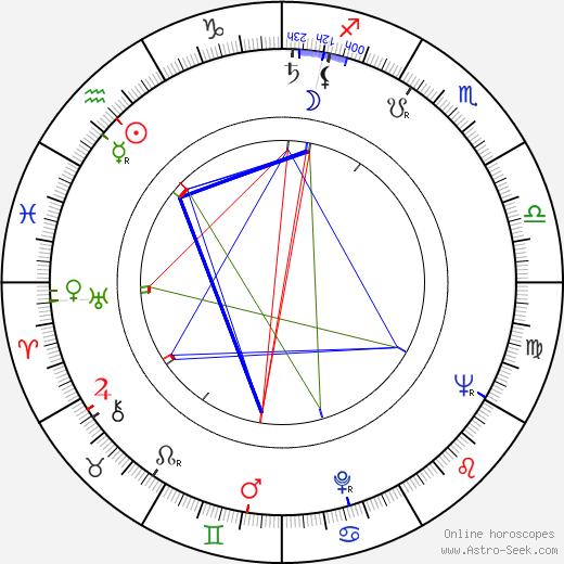 Джерри Эдлер Jerry Adler день рождения гороскоп, Jerry Adler Натальная карта онлайн