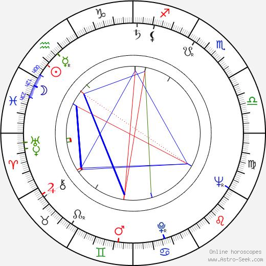 Джерри Голдсмит Jerry Goldsmith день рождения гороскоп, Jerry Goldsmith Натальная карта онлайн