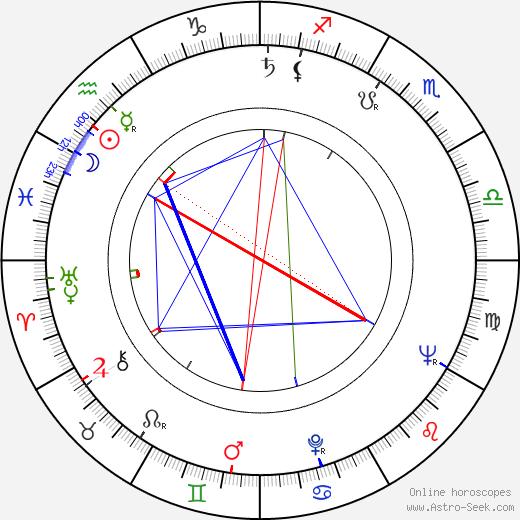 Jerzy Kozakiewicz birth chart, Jerzy Kozakiewicz astro natal horoscope, astrology