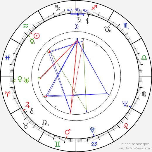 John Nettleton birth chart, John Nettleton astro natal horoscope, astrology