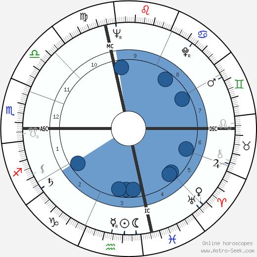 Joy Dirksen Baker wikipedia, horoscope, astrology, instagram