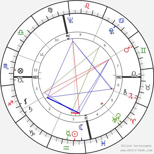 Joy Dirksen Baker день рождения гороскоп, Joy Dirksen Baker Натальная карта онлайн