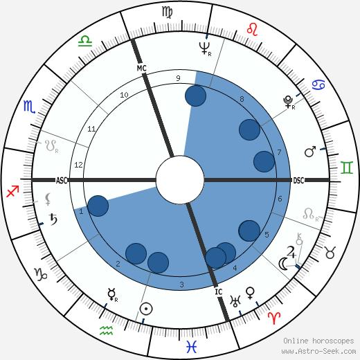 Jules Lenier wikipedia, horoscope, astrology, instagram