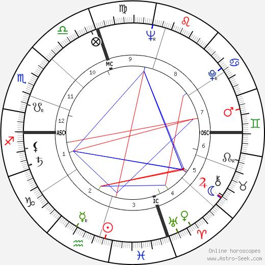 Jules Lenier день рождения гороскоп, Jules Lenier Натальная карта онлайн