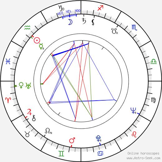Karel Linc день рождения гороскоп, Karel Linc Натальная карта онлайн