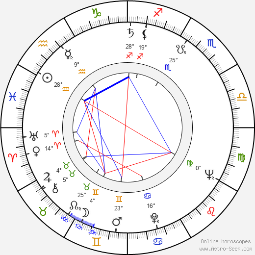 Karel Sodomka birth chart, biography, wikipedia 2018, 2019