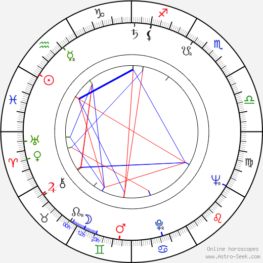 Karel Sodomka astro natal birth chart, Karel Sodomka horoscope, astrology