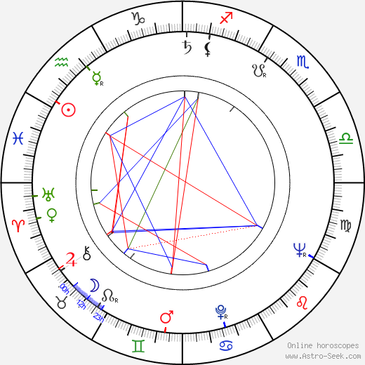 Kazimierz Kutz astro natal birth chart, Kazimierz Kutz horoscope, astrology
