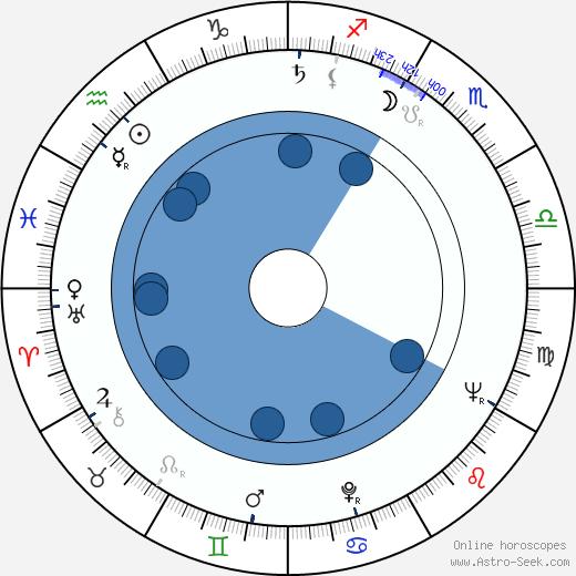 Kôichi Saitô wikipedia, horoscope, astrology, instagram