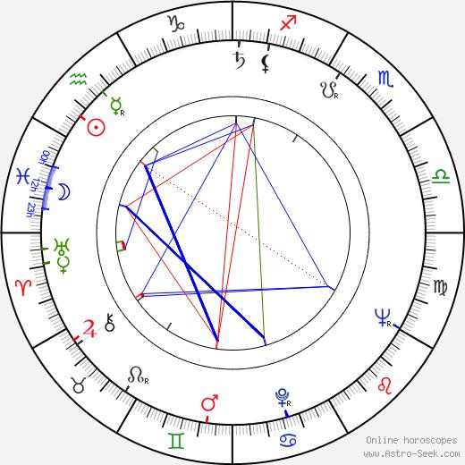 Leonard Kastle astro natal birth chart, Leonard Kastle horoscope, astrology