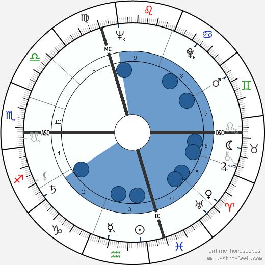 Louis Garaud wikipedia, horoscope, astrology, instagram