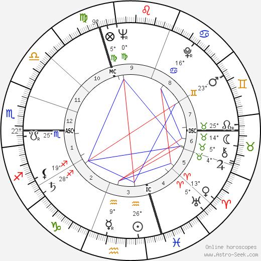 Louis Garaud birth chart, biography, wikipedia 2020, 2021