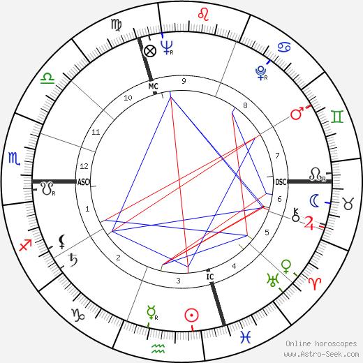 Louis Garaud birth chart, Louis Garaud astro natal horoscope, astrology