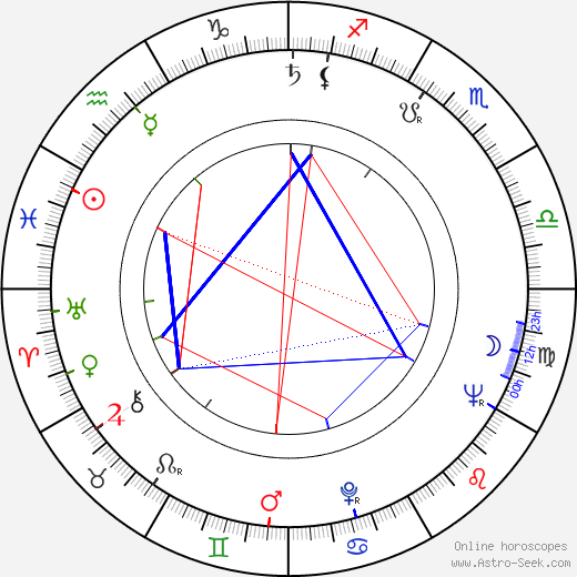 Marga Barbu birth chart, Marga Barbu astro natal horoscope, astrology