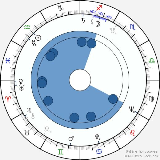 Mi-ryeong Jo wikipedia, horoscope, astrology, instagram