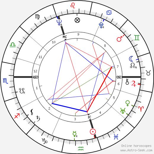 Patricia Routledge tema natale, oroscopo, Patricia Routledge oroscopi gratuiti, astrologia