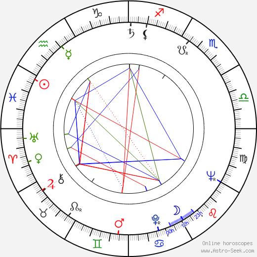 Pekka Nuotio astro natal birth chart, Pekka Nuotio horoscope, astrology