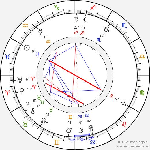 Philip D'Antoni birth chart, biography, wikipedia 2020, 2021