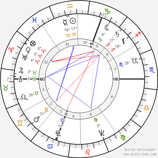 Pierre Brice birth chart, biography, wikipedia 2018, 2019