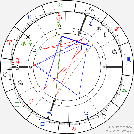 Pierre Brice astro natal birth chart, Pierre Brice horoscope, astrology