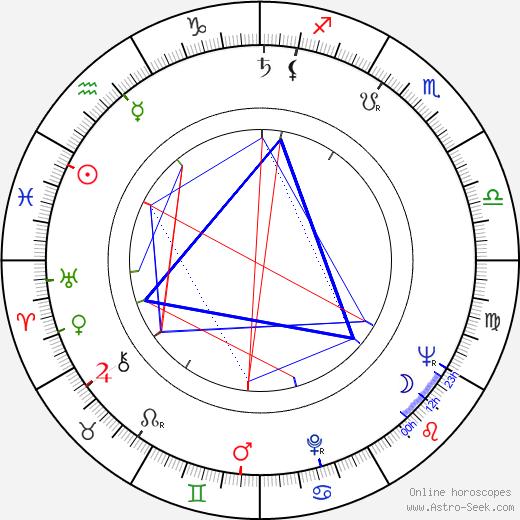 Rebecca Schull birth chart, Rebecca Schull astro natal horoscope, astrology