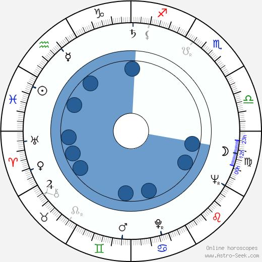 Richard B. Shull wikipedia, horoscope, astrology, instagram