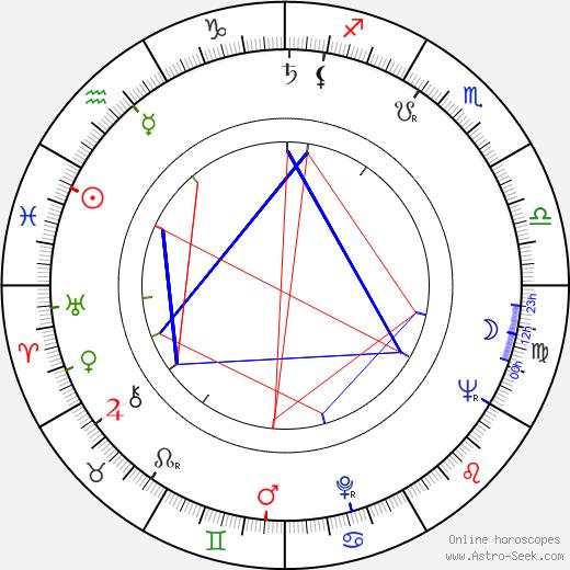 Richard B. Shull birth chart, Richard B. Shull astro natal horoscope, astrology