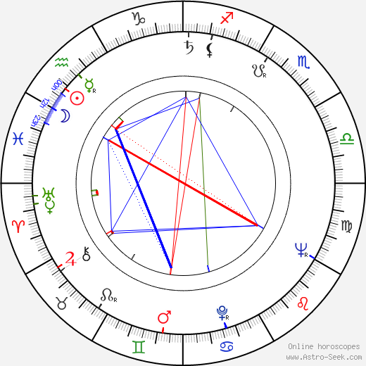 Richard Balducci tema natale, oroscopo, Richard Balducci oroscopi gratuiti, astrologia