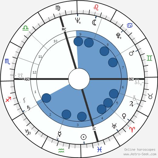 Ryne Duren wikipedia, horoscope, astrology, instagram