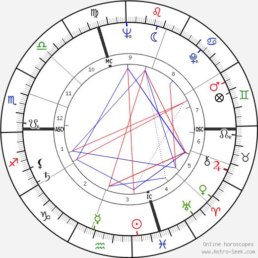 Ryne Duren день рождения гороскоп, Ryne Duren Натальная карта онлайн