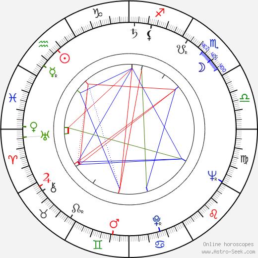Seppo Virtanen birth chart, Seppo Virtanen astro natal horoscope, astrology
