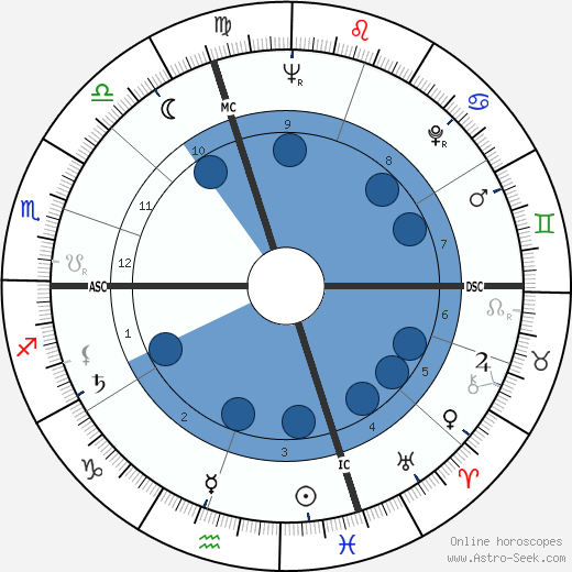 Serge Dureau wikipedia, horoscope, astrology, instagram