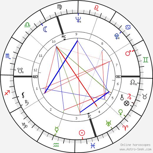 Serge Dureau tema natale, oroscopo, Serge Dureau oroscopi gratuiti, astrologia
