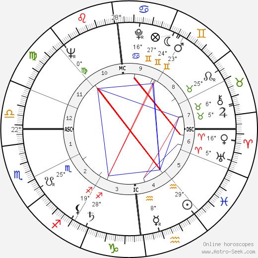 Serge Sauvion birth chart, biography, wikipedia 2019, 2020