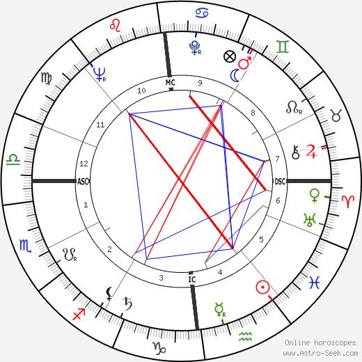 Serge Sauvion birth chart, Serge Sauvion astro natal horoscope, astrology