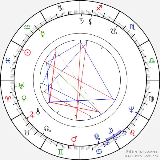 Václav Hudeček birth chart, Václav Hudeček astro natal horoscope, astrology