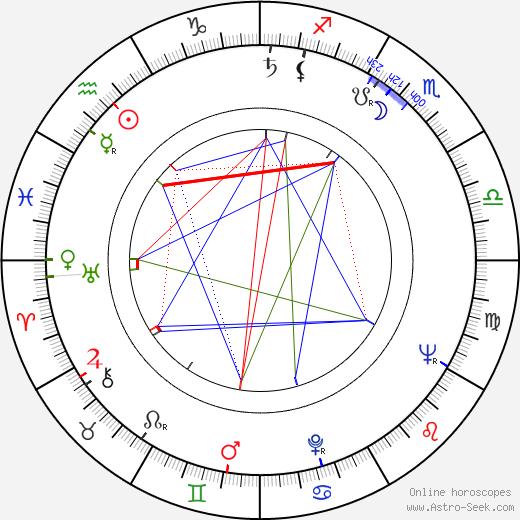 Věra Chytilová astro natal birth chart, Věra Chytilová horoscope, astrology