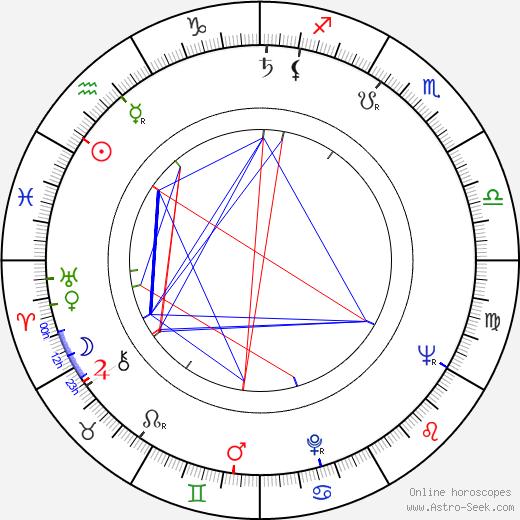 Vic Morrow birth chart, Vic Morrow astro natal horoscope, astrology