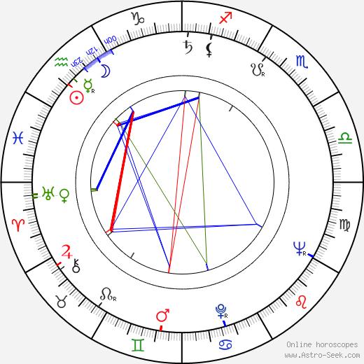 Vlastimil Bedrna день рождения гороскоп, Vlastimil Bedrna Натальная карта онлайн