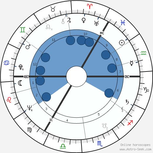 Willi Höpner wikipedia, horoscope, astrology, instagram