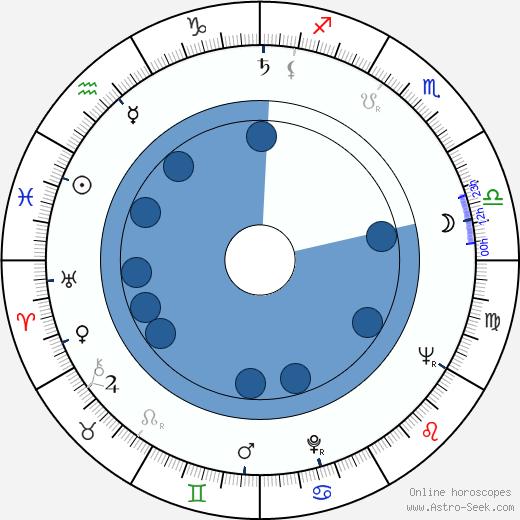 Wolf Vollmar wikipedia, horoscope, astrology, instagram