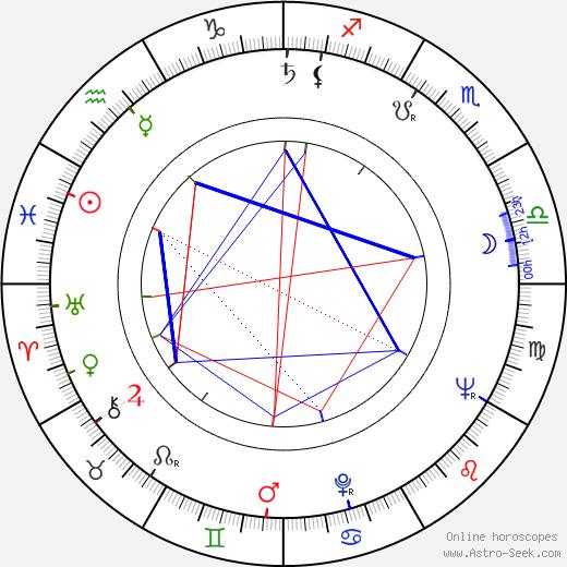 Wolf Vollmar tema natale, oroscopo, Wolf Vollmar oroscopi gratuiti, astrologia