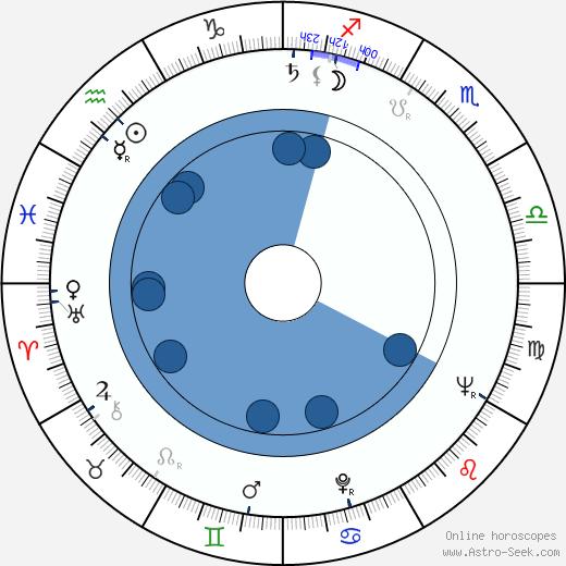 Zdeněk Ostrčil wikipedia, horoscope, astrology, instagram