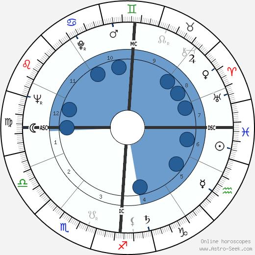 Zdzisław Beksiński wikipedia, horoscope, astrology, instagram