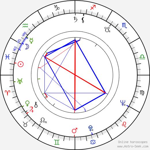 Bob Larkin astro natal birth chart, Bob Larkin horoscope, astrology