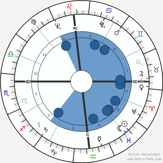 Cather MacCallum wikipedia, horoscope, astrology, instagram