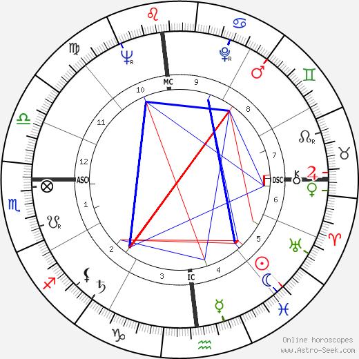 Cather MacCallum tema natale, oroscopo, Cather MacCallum oroscopi gratuiti, astrologia