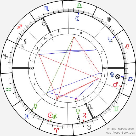 Charles Dumont tema natale, oroscopo, Charles Dumont oroscopi gratuiti, astrologia